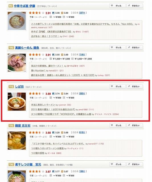 食べログのラーメン人気ランキング